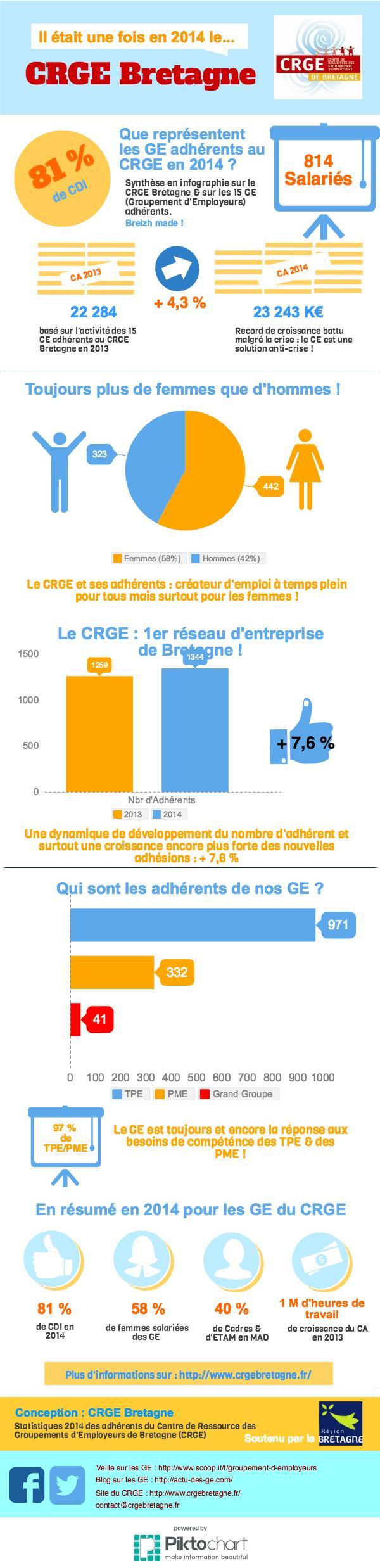 Infographie CRGE Bretagne 2014