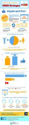 infographie-activite-du-crge-bretagne-2016